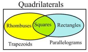Venn-diagrams